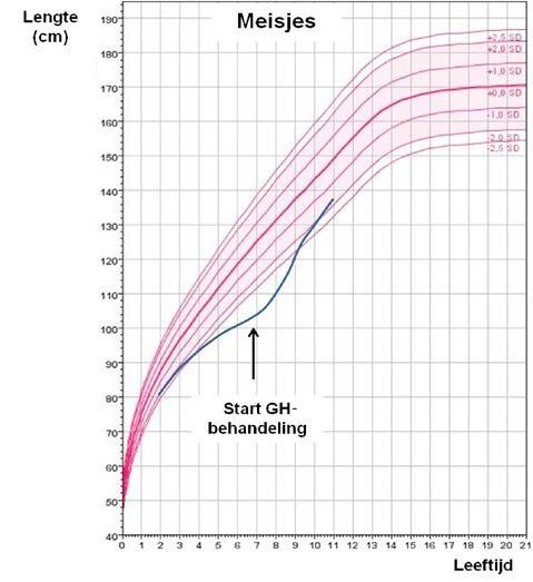 bloeddruk en leeftijd